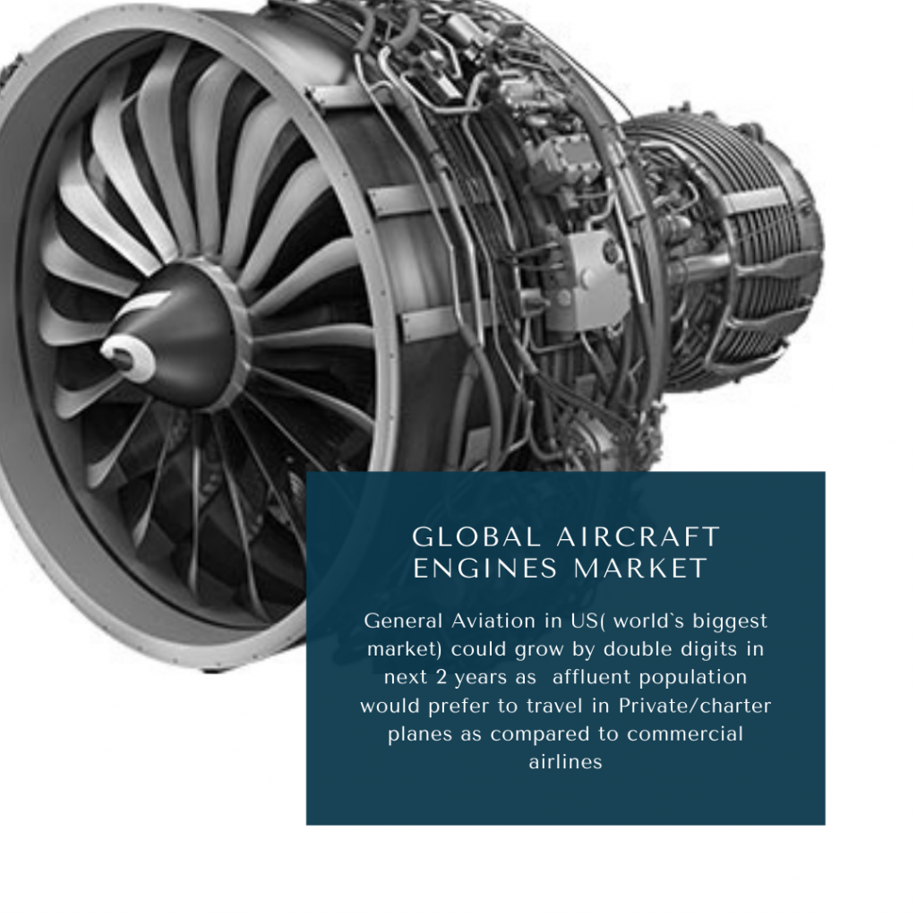 infographic: Aircraft engines market, Aircraft Engines Market Size, Aircraft Engines Market trends and forecast, Aircraft Engines Market Risks, Aircraft Engines Market report