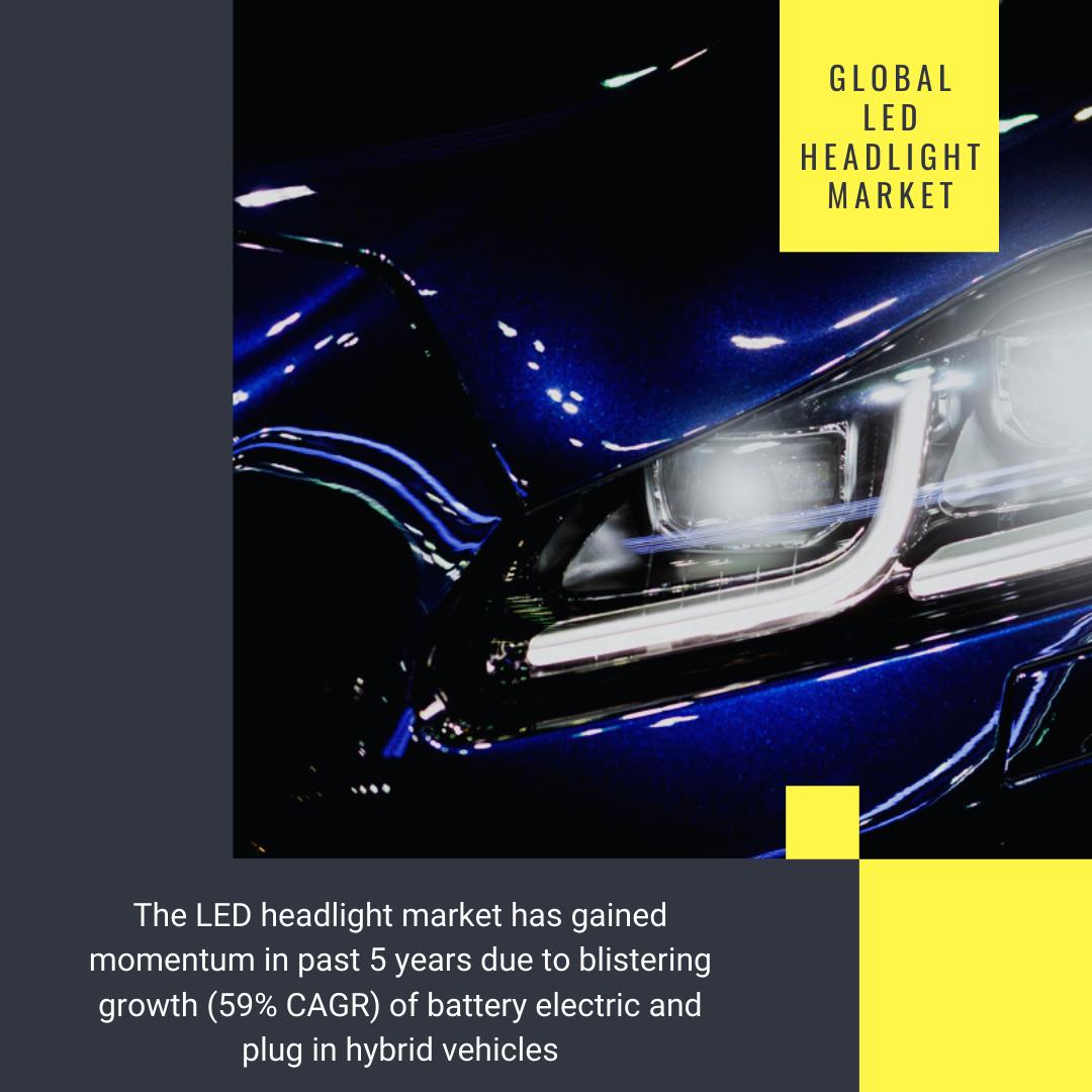 Info Graphic:LED Headlight Market