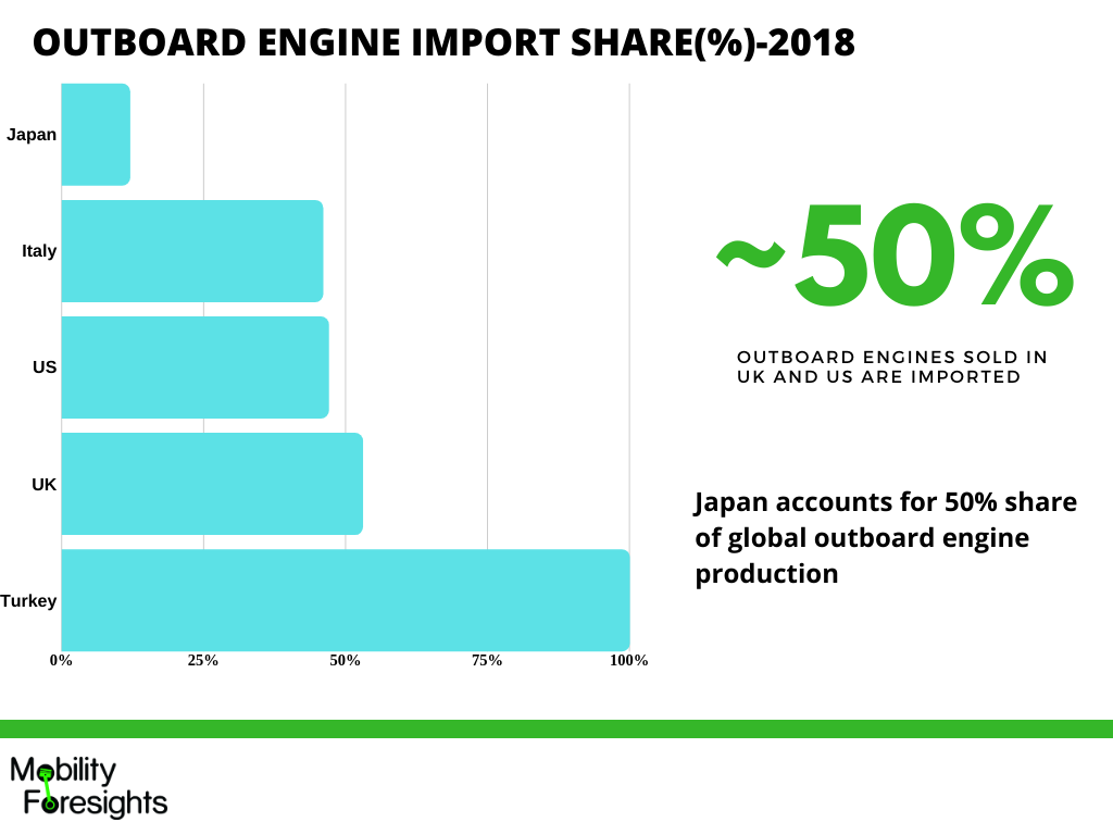 Infographic- Detailing what is the outboard engine market share in 2019