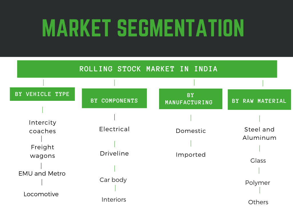 Infographic : Rolling Stock Market in India
