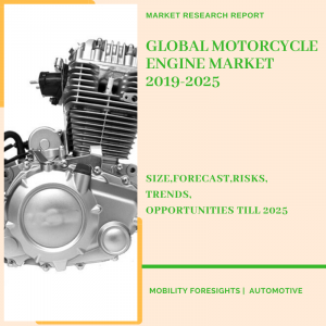 motorcycle engine market report detailing market size growth opportunities and forecast