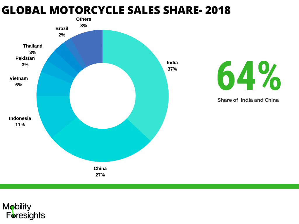 Infographic detailing motorcycle fuel injection system market share