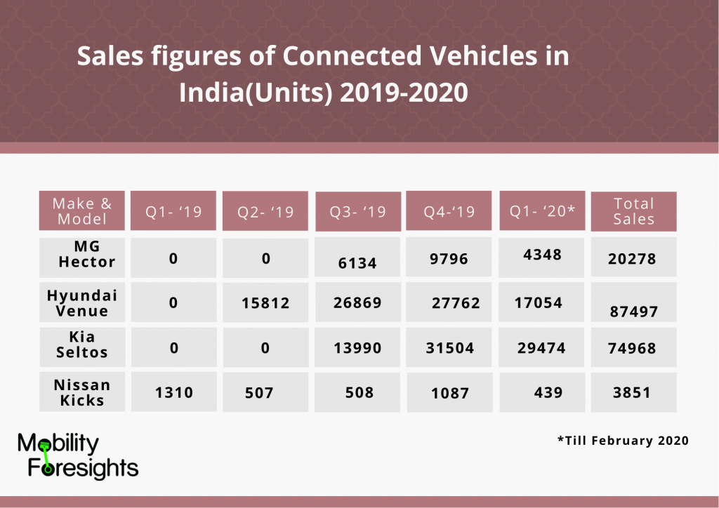 Info Graphic: Sales figures of Connected Vehicles in India