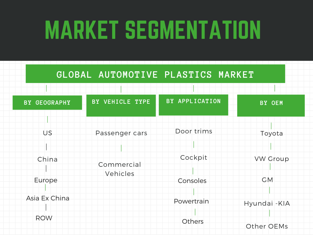 Infographic: Automotive Plastics Market, automotive Plastics market trends, Automotive plastics market size