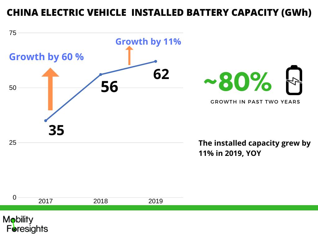 Infographic: China EV on board charger market