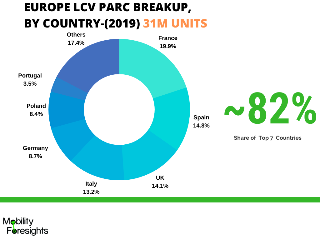 Infographic: Europe automotive lead acid battery market in commercial vehicles vehicles, Europe automotive lead acid battery market in Germany, Europe automotive lead acid battery market in France, Europe automotive lead acid battery market in Uk, Europe automotive lead acid battery market in Spain