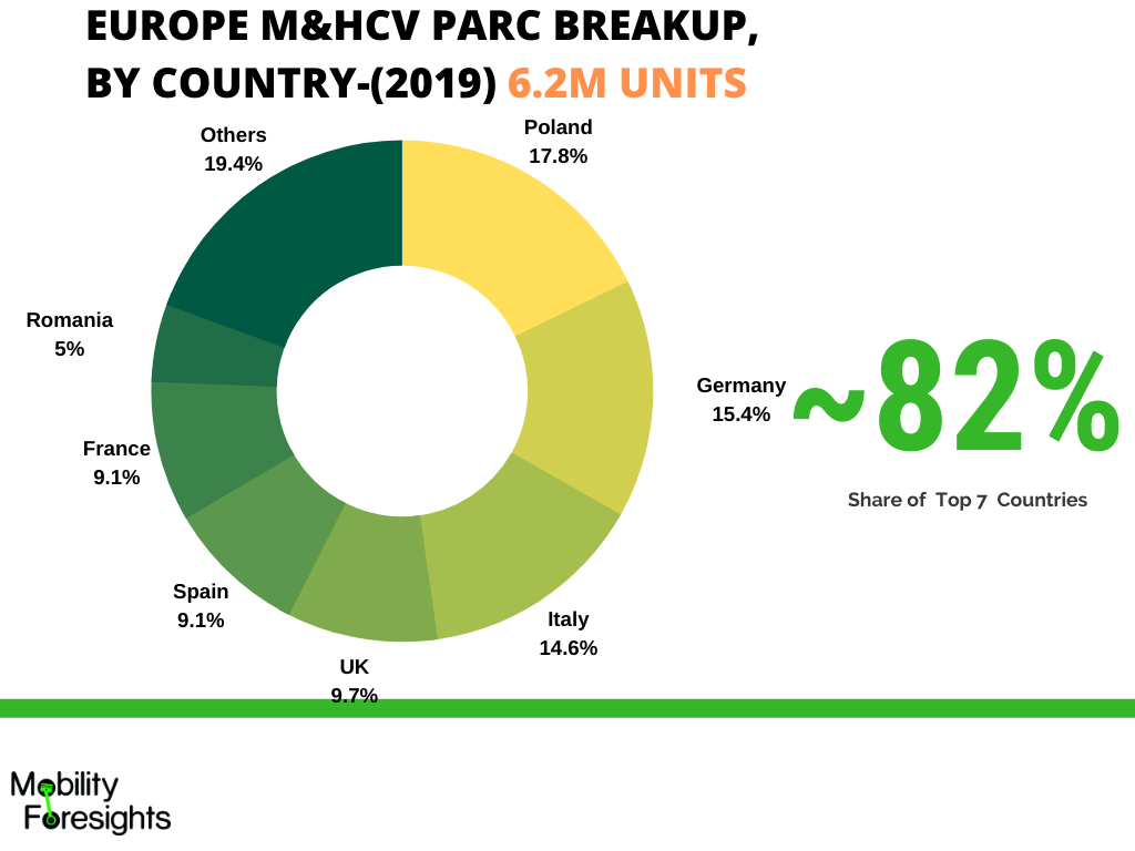 Infographic: Europe truck lead acid battery market share by Italy, poland, germany, UK, Spain