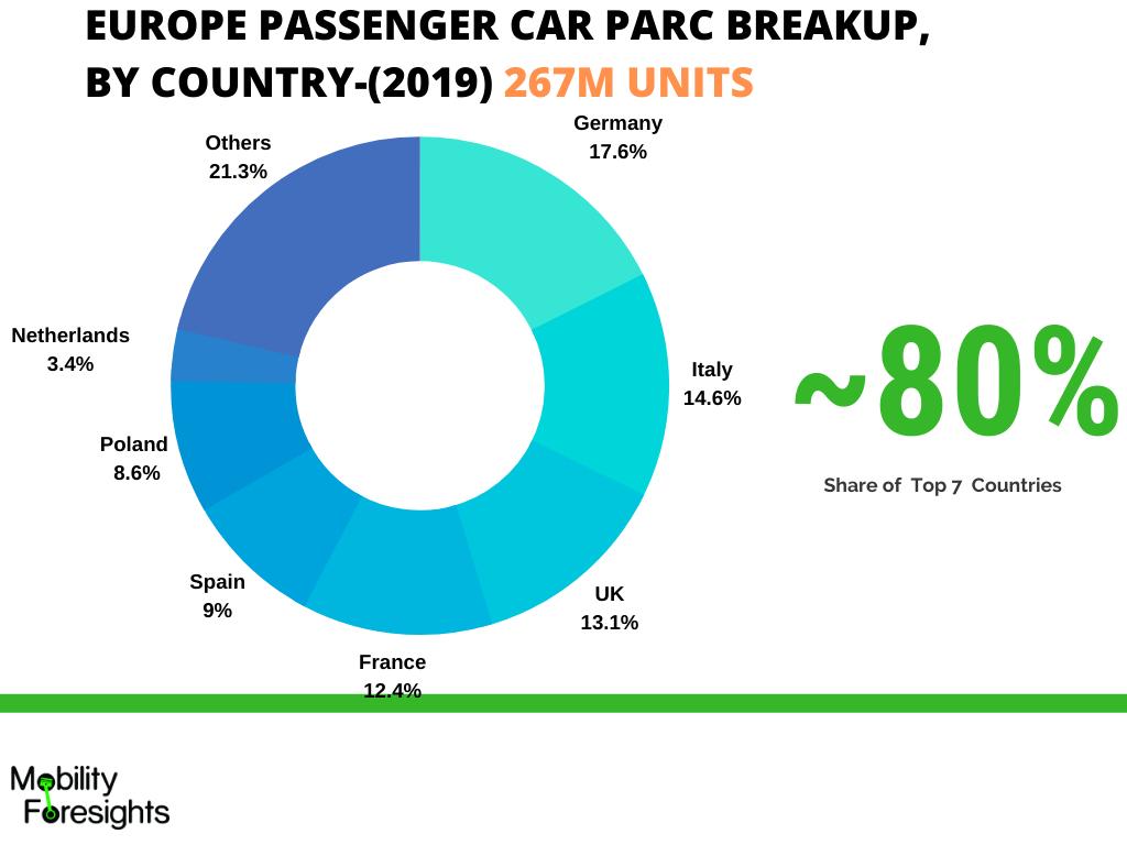 Infographic: Europe lead acid battery market size, Europe lead acid battery market report, Europe lead acid battery market growth