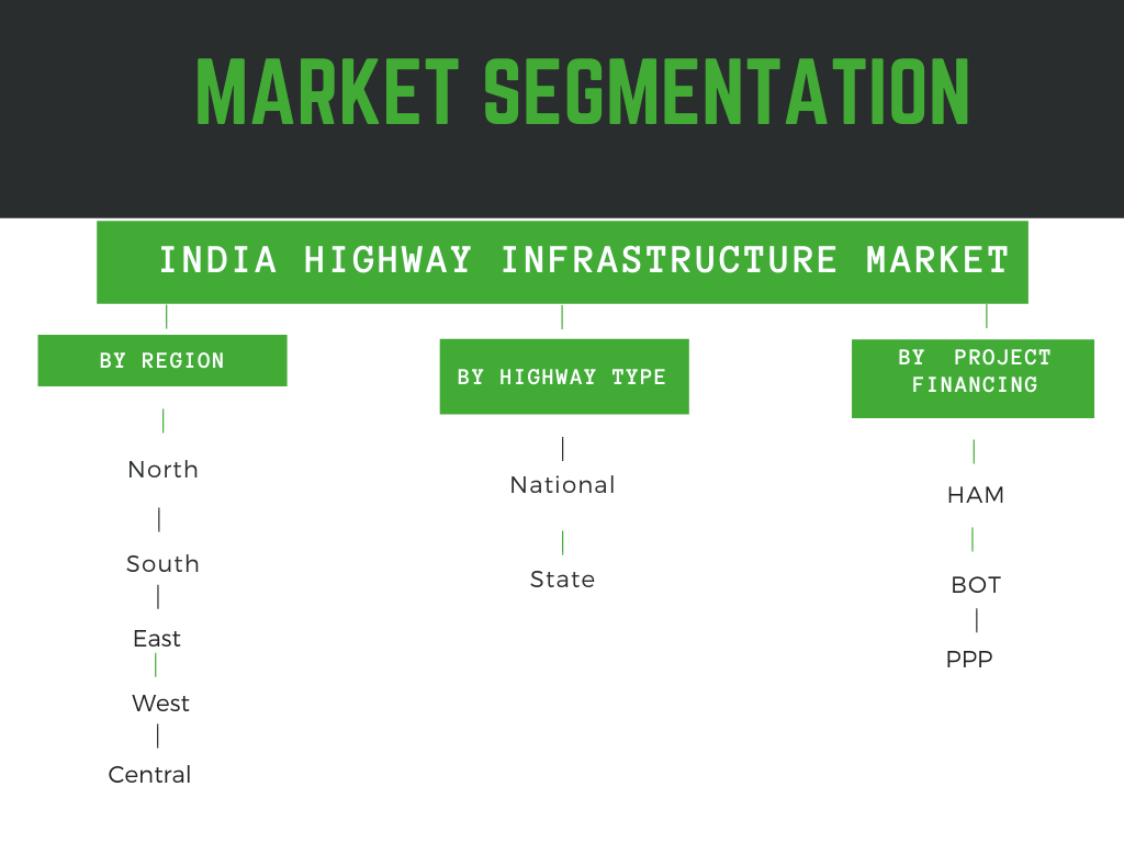 infographic: Highway infrastructure market in India
