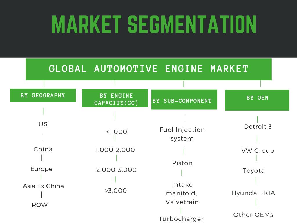 Infographic: Automotive Engine market , Diesel engine market, Gasoline Engine market, Turbocharger market, Fuel injection system market