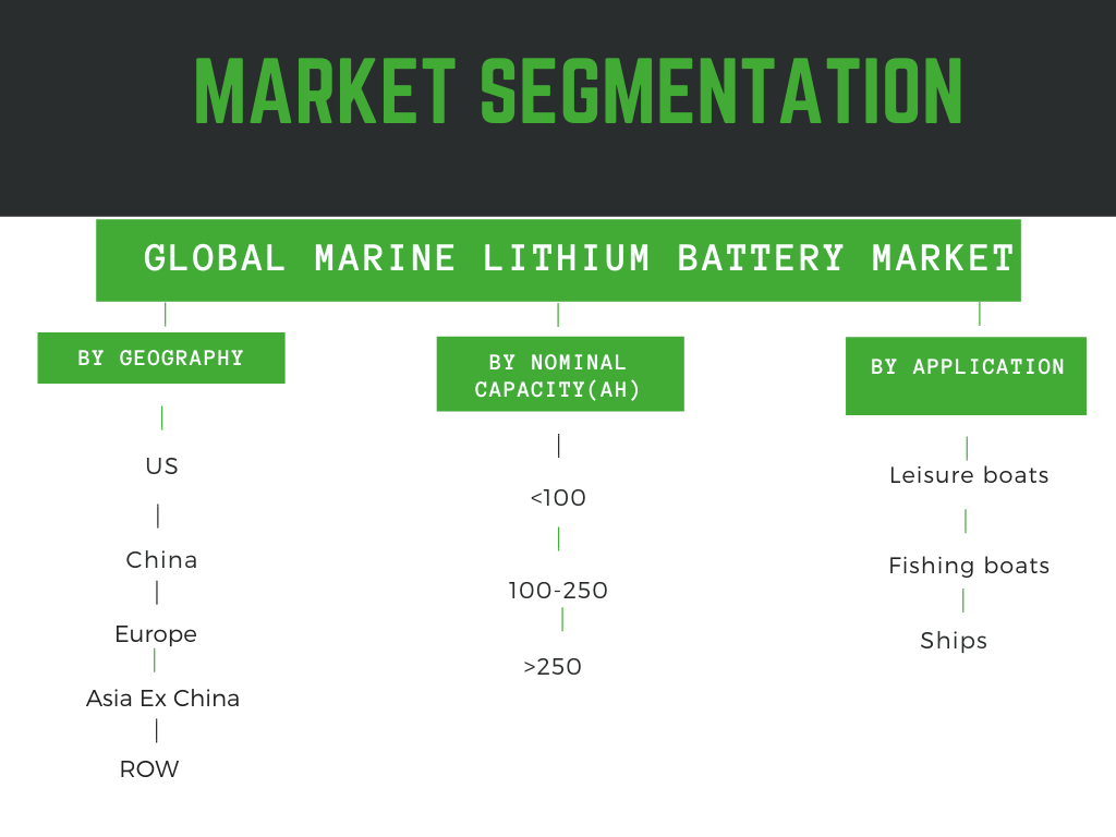 infographic: Marine Lithium battery market size and Forecast detailed with marine lithium battery market trends