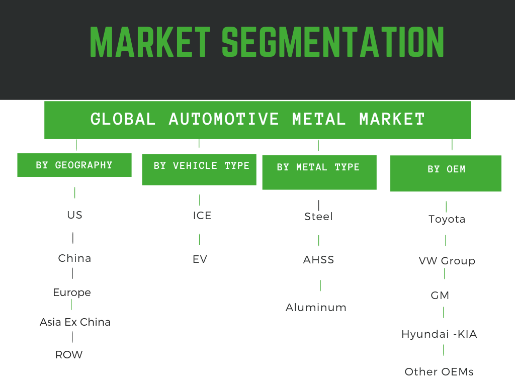 infographic : Automotive Metal market