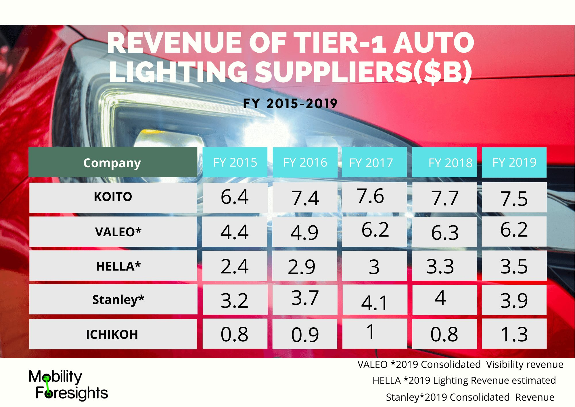 Infographic : Automotive LED Lighting Market share, Automotive LED Lighting market size, Automotive LED lighting market report