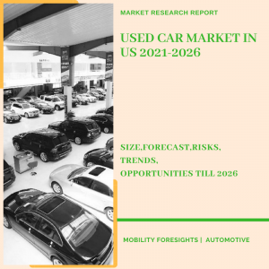 Used Car Market in US