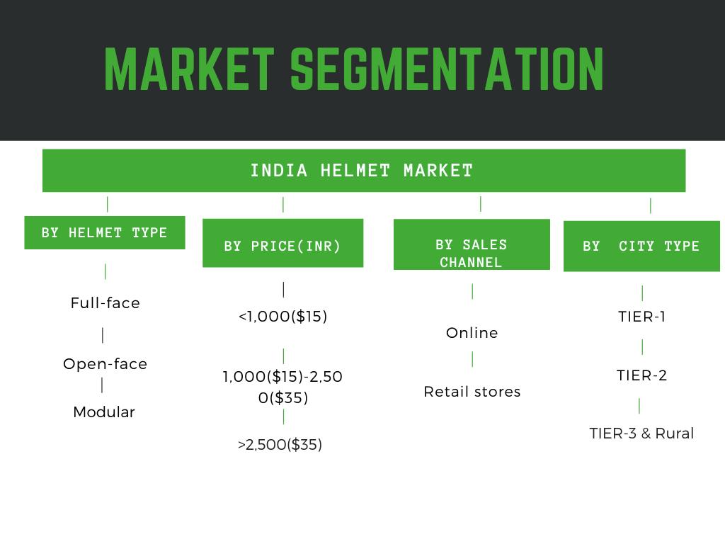 Infographic :India helmet market size