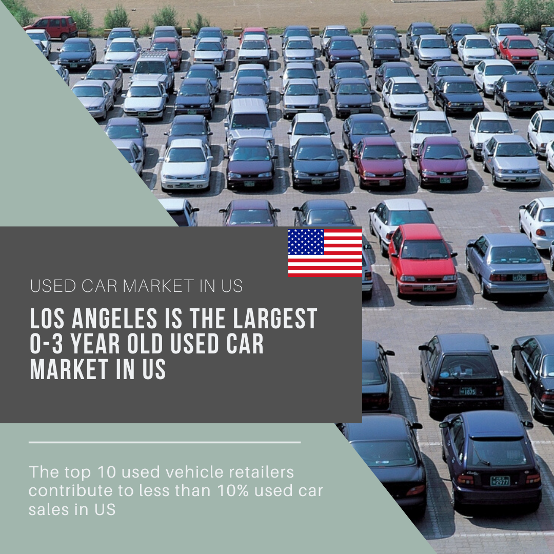 Info Graphic : used car market in us