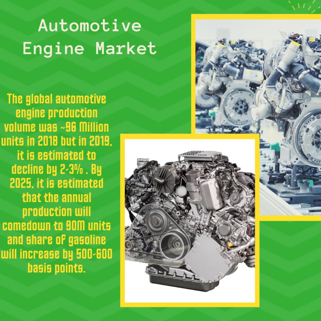Info Graphic: Global Automotive Engine Market