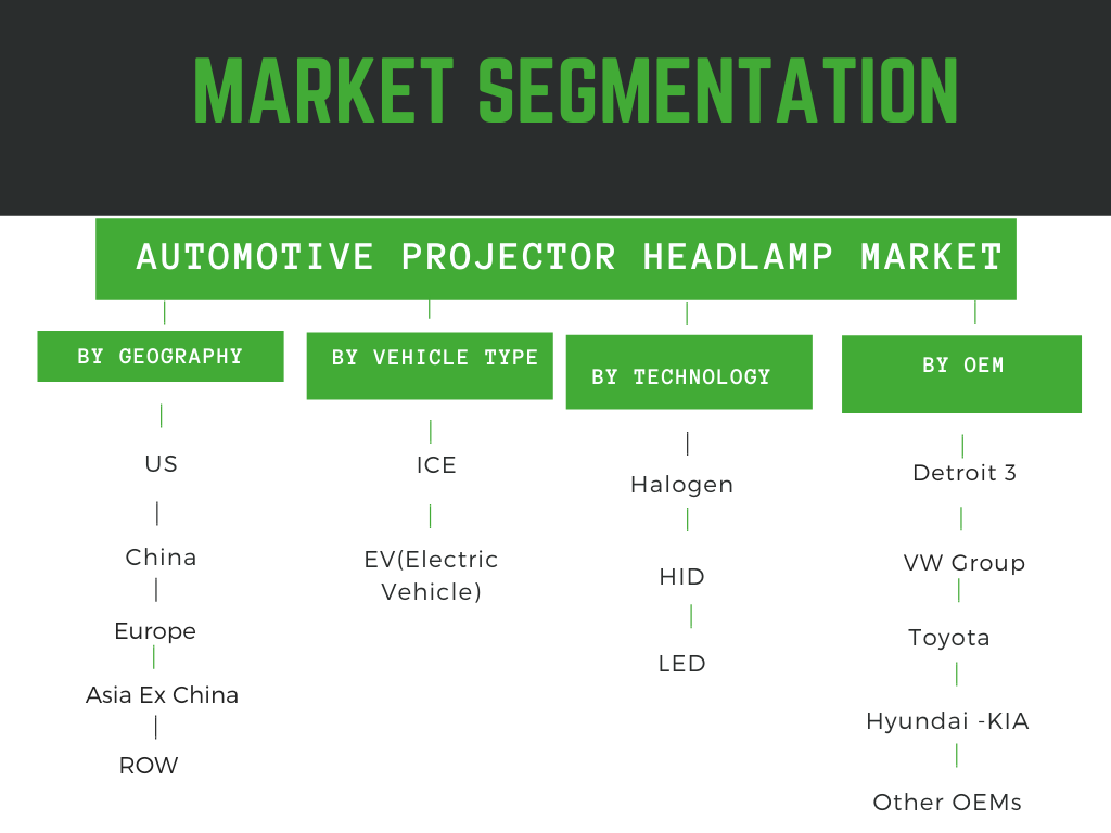 Infographic: Automotive projector headlamp market by LED and halogen