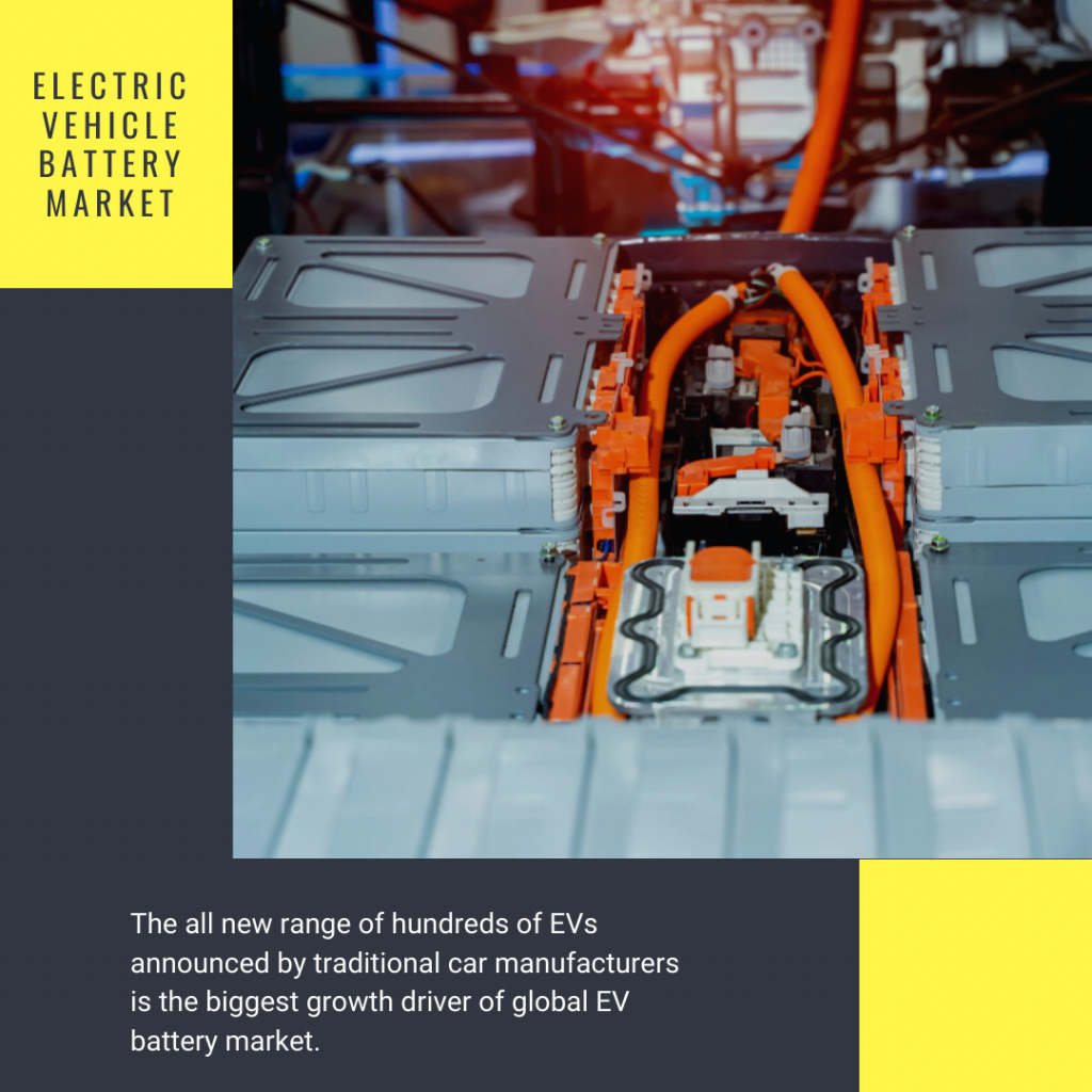 Info Graphic: Electric Vehicle Battery Market Size,Forecast,Trends