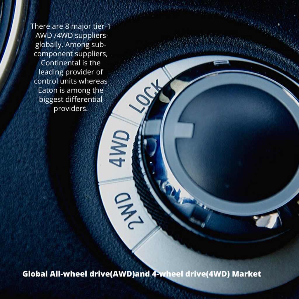 Info Graphic: Global All-wheel drive(AWD)and 4-wheel drive(4WD) Market