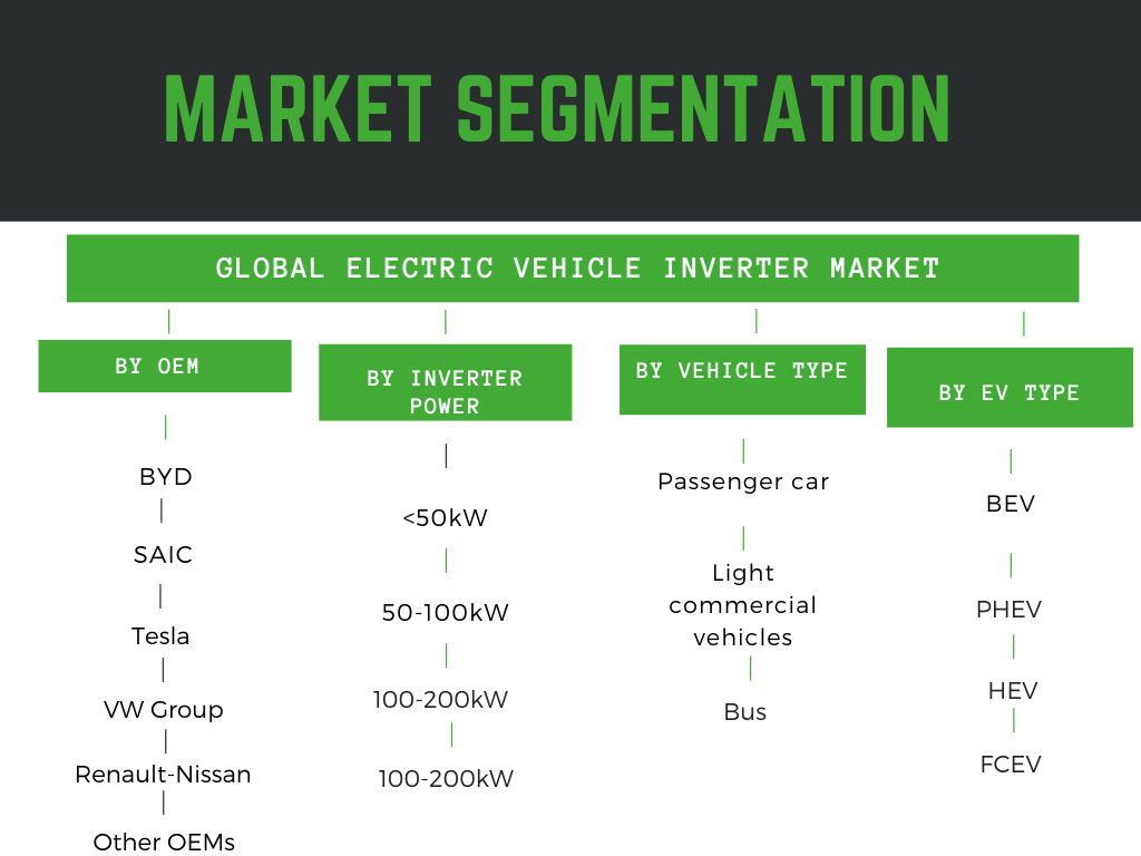 Infographic: Electric vehicle inverter market size, Electric vehicle inverter market share, Electric vehicle inverter manufacturerst