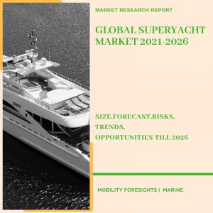Superyacht Market