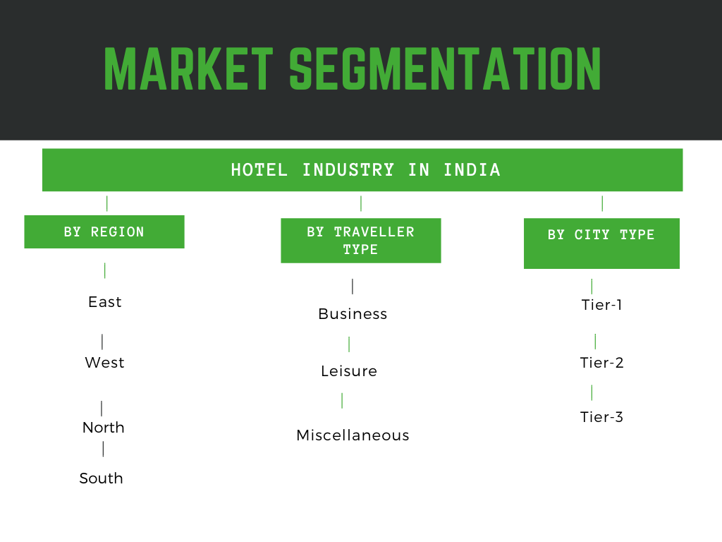 Hotel Industry in India- Market segmented by region, hotel type, traveler type, branded or organized