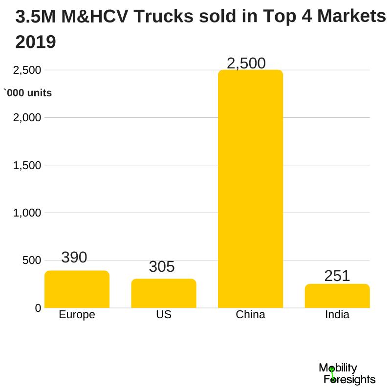 Infographic: Truck engine market size, truck engine market report, truck engine market growth