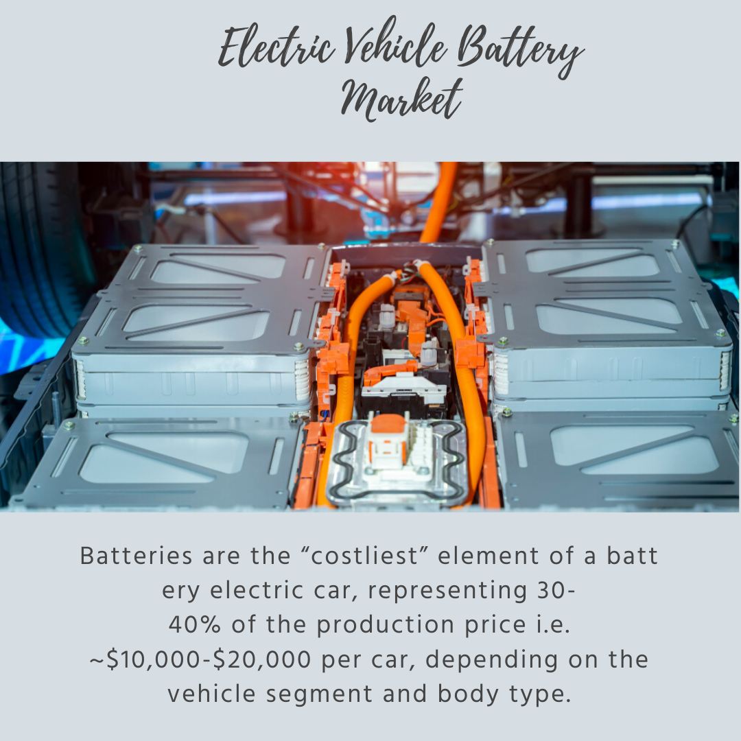 Info Graphic: Electric Vehicle Battery Market