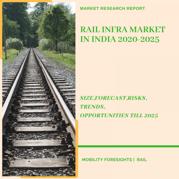 Rail Infra market in India