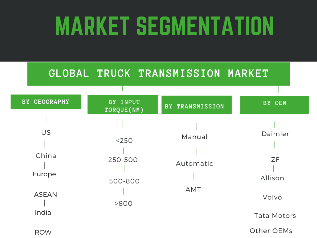 Infographic: Truck transmission market size