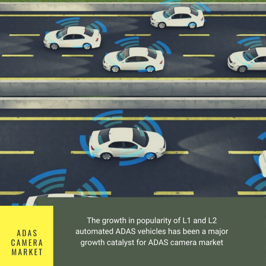 Info Graphic:  automotive camera systems market, Global ADAS Camera Market, u.s automotive camera market,