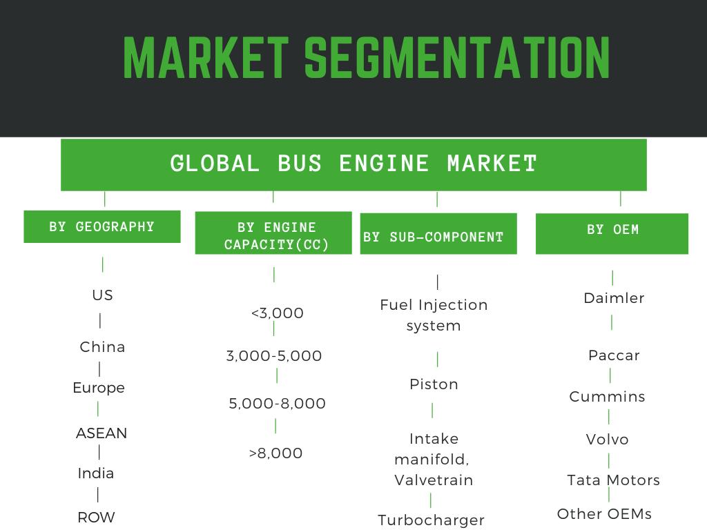 Infographic: Bus Engine Market size, Bus engine market report, bus engine market trends, bus engine market share