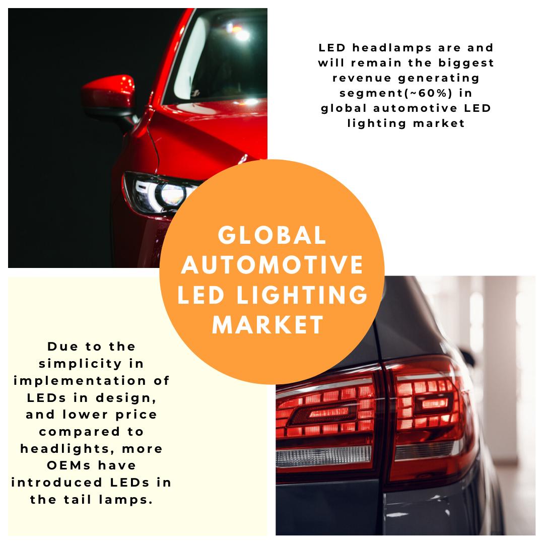 Info Graphic: automotive exterior led lighting market,led fog lamp market,vehicle led lighting market,automotive interior led lighting market