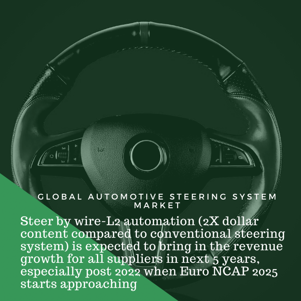infographic: Automotive Steering System Market, automotive steering system market size, automotive steering system market trends, automotive steering system market forecast, automotive steering system market report