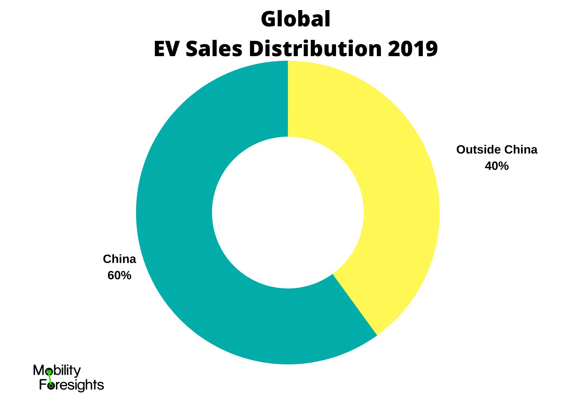 Info graphic: Global EV Sales Distribution