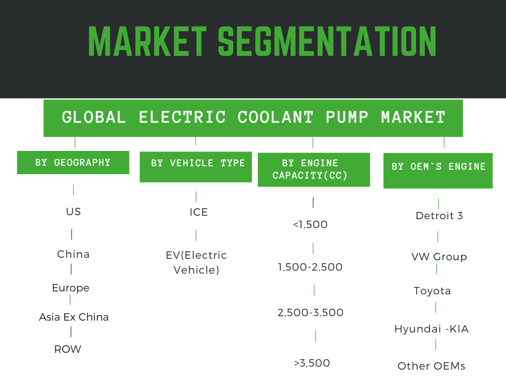 Infographic: Electric Coolant Pump Market Report, electric coolant pumps market