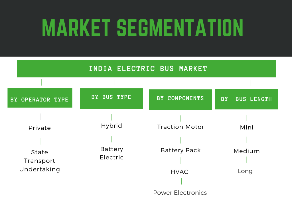 Infographic: India electric bus market report