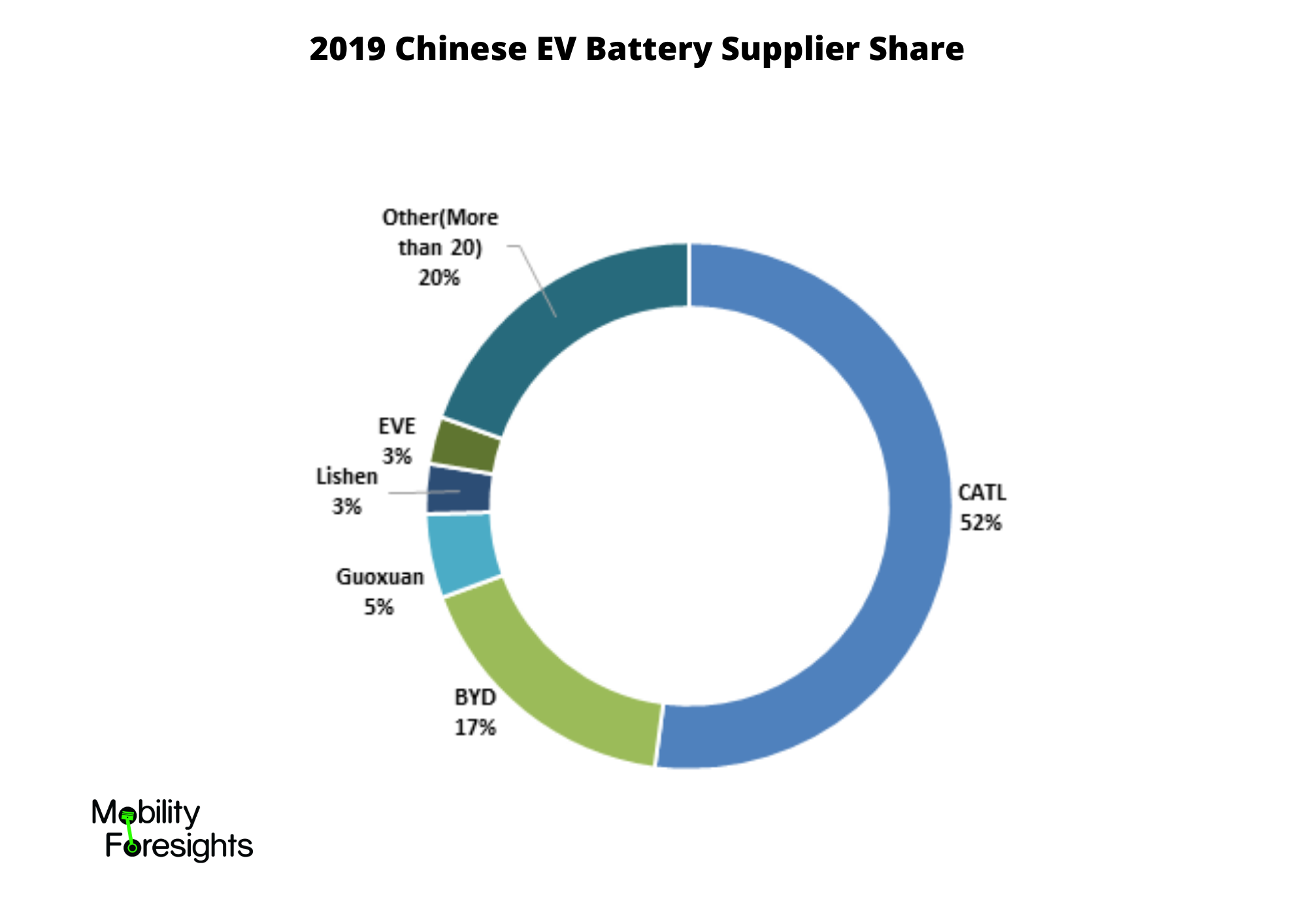 Info Graphic: Chinese EV Battery Supplier Share