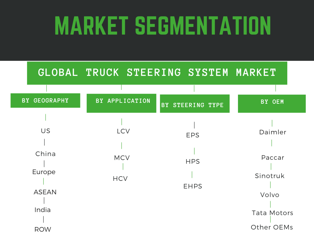 Infographic: truck steering system market growth truck steering system market forecast, truck steering system market trends,truck steering system market analysis, truck steering system market share