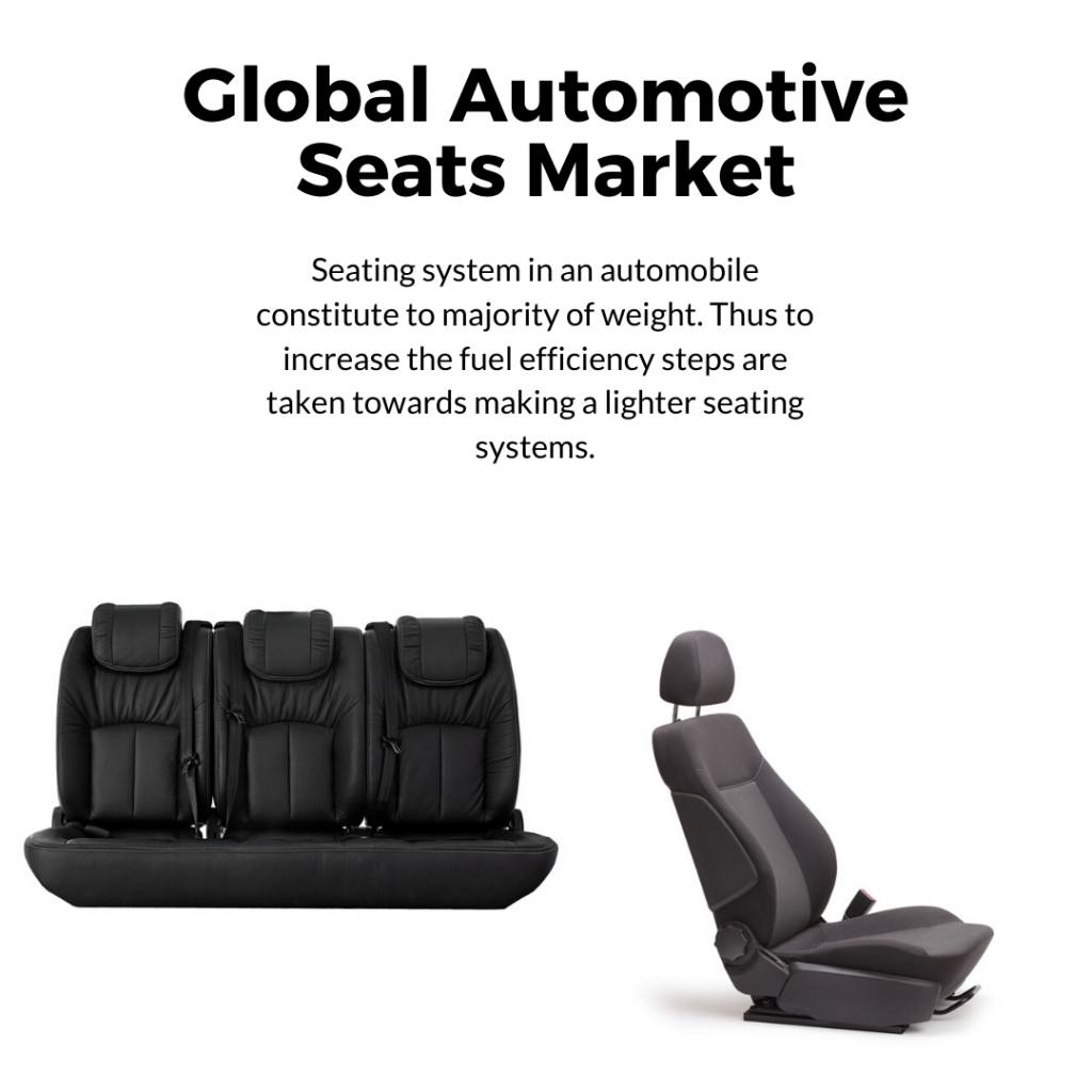 infographic: auto ventilated seats market, automotive seats market, automotive seating market size, automotive seat market trends and forecast, automotive seats market risks, automotive seats market report