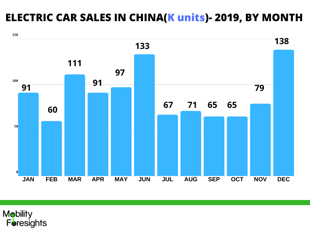 Infographic: China EV on board charger market trends