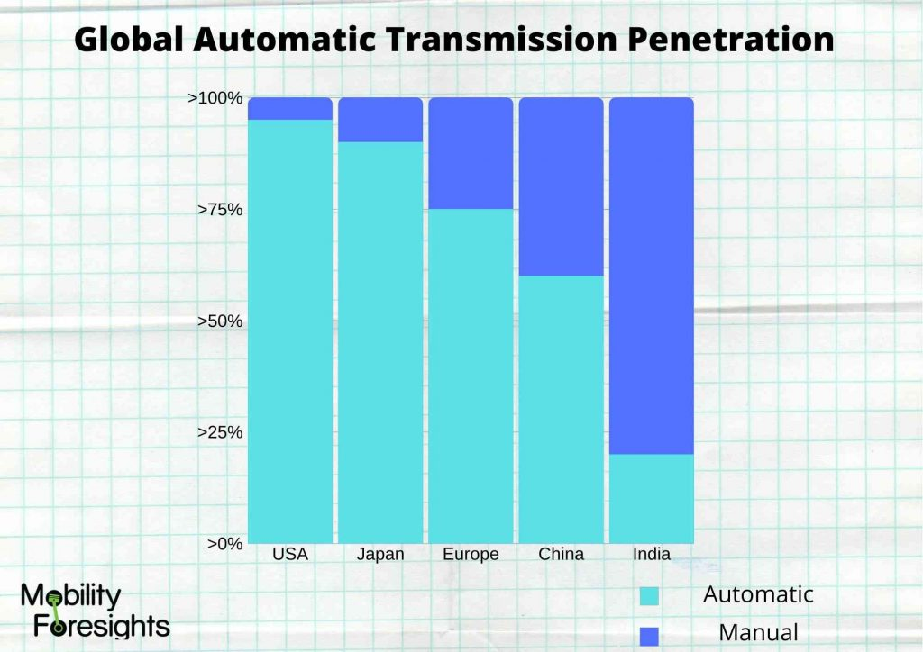 Info Graphic: automotive transmission market size, AUTOMATIC TRANSMISSION MARKET, automotive transmission market share