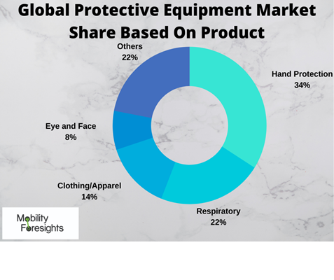 Infographic: GLOBAL PROTECTIVE EQUIPMENT MARKET, Global PPE market, Global Medical PPE market