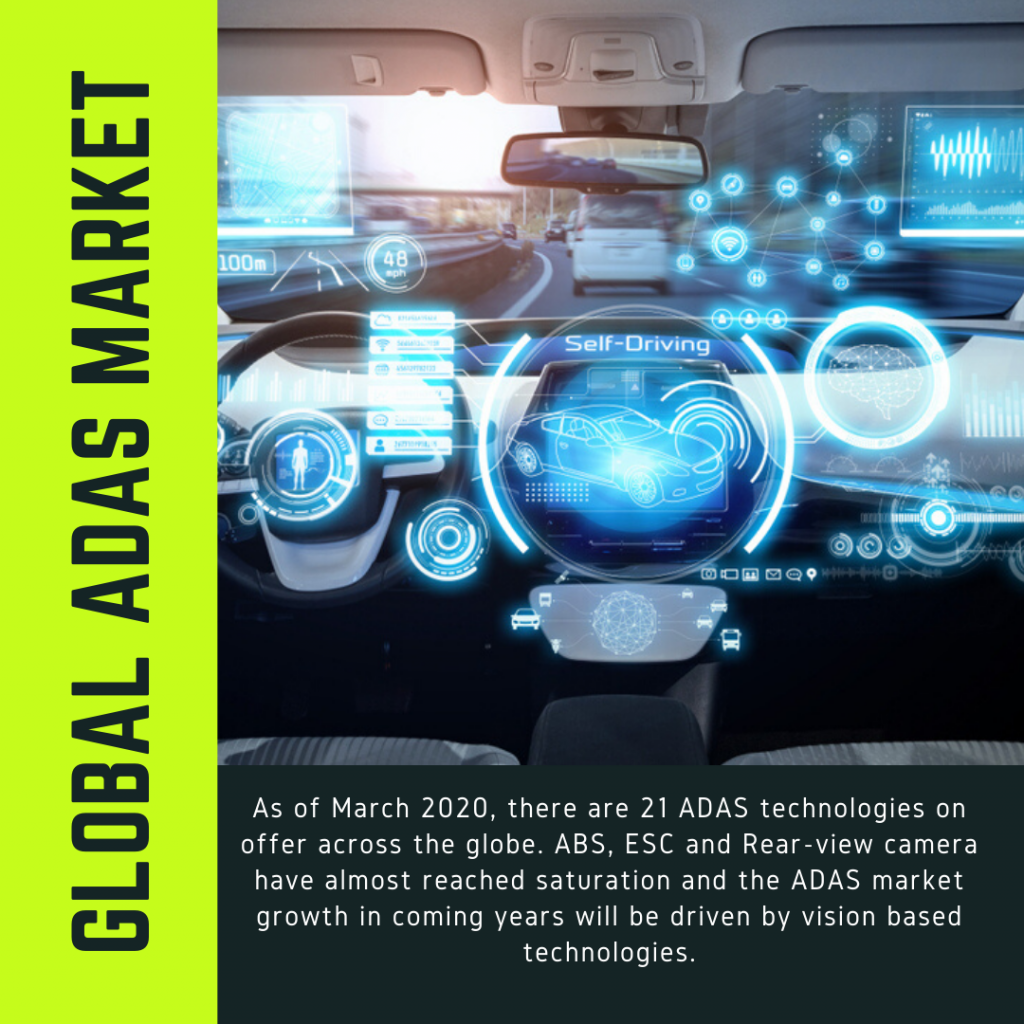 Info Graphic: ADAS Market, adas market share