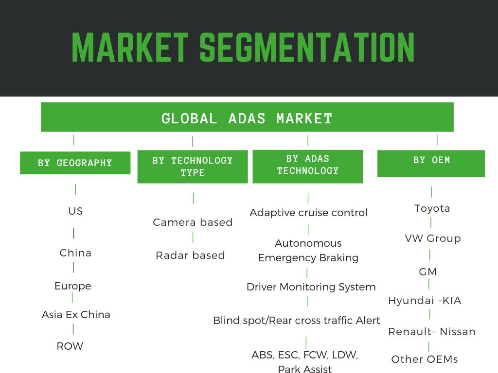 Infographic: ADAS Market Size, ADAS market trends, ADAS market report, US ADAS Market, Europe ADAS Market, China ADAS Market