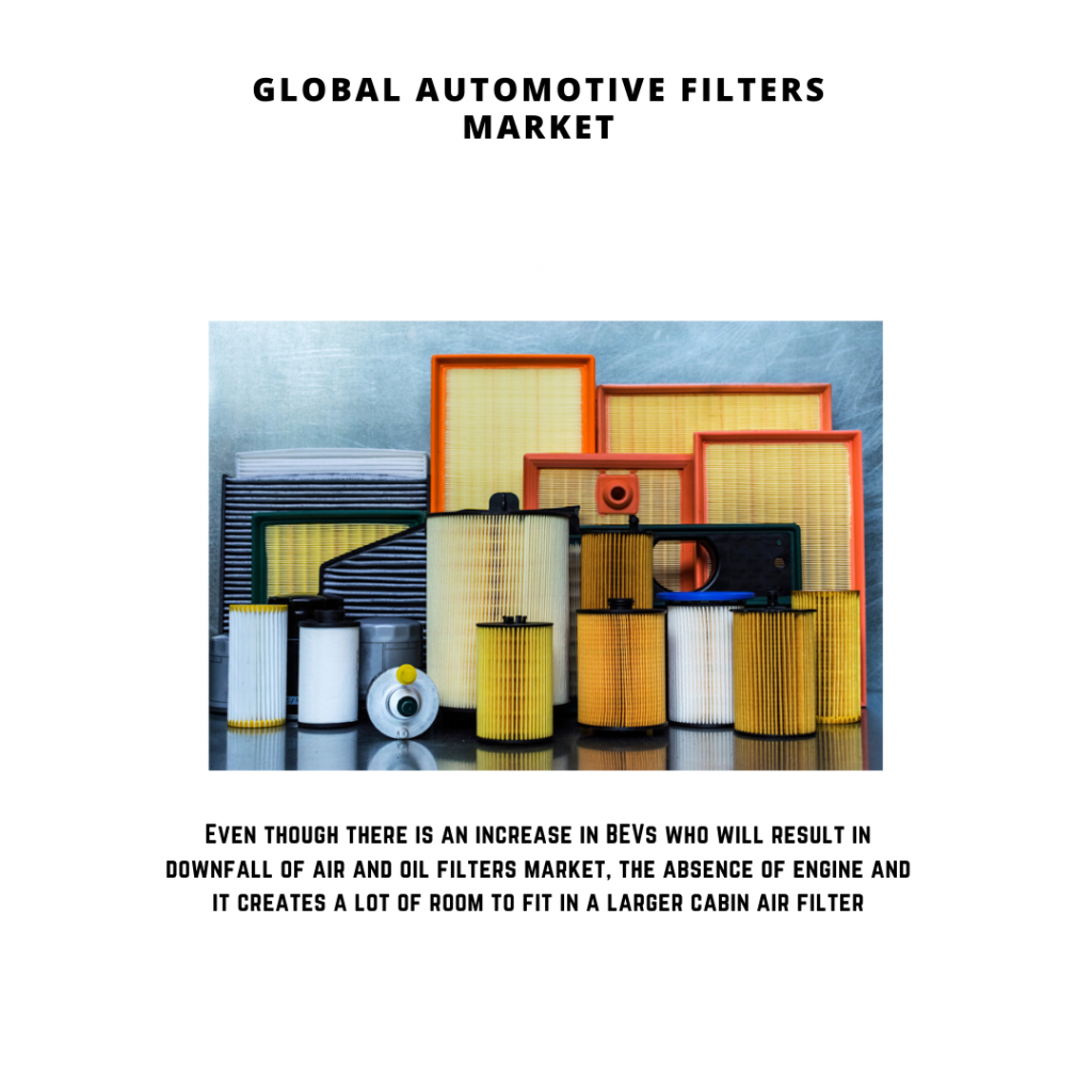infographic: Automotive Filters Market, automotive filters market size, automotive filters market trends, automotive filters market forecast and risks, automotive filters market report