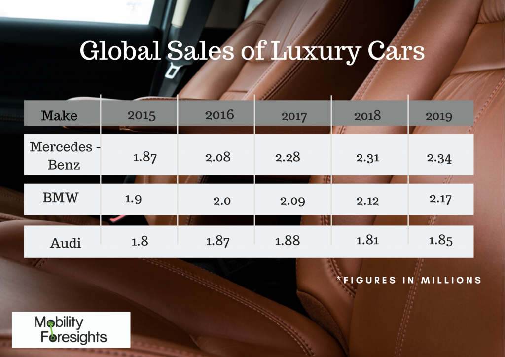 Info Graphic: Global Automotive Seats Market, global seat market to 2020