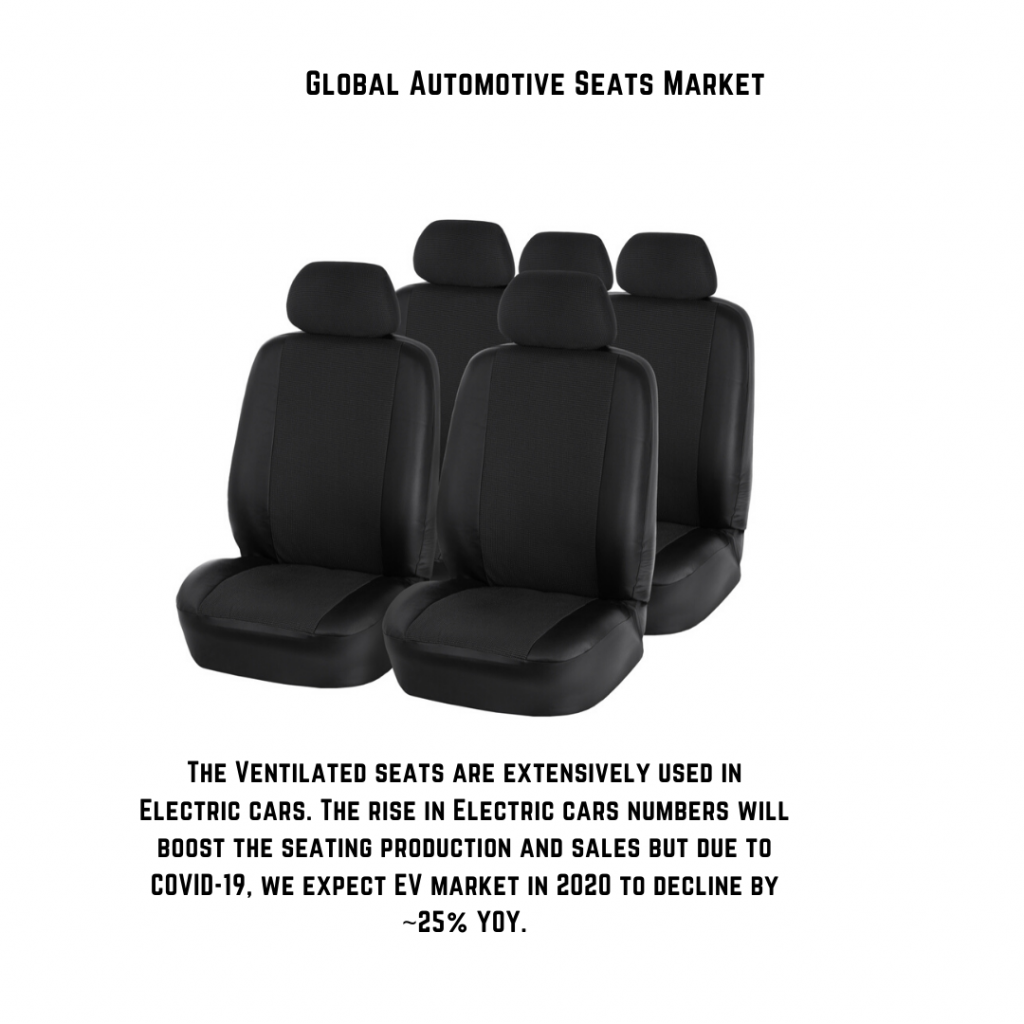 infographic: automotive seats market, automotive seating market size, automotive seat market trends and forecast, automotive seats market risks, automotive seats market report