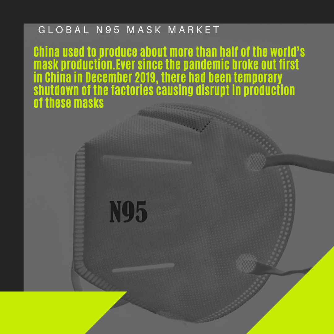 Infographic: N95 Mask Market,n95 market share, Global N95 Mask market demand, Global N95 mask market size